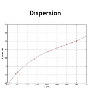 Dispersion fibre supercontinuum