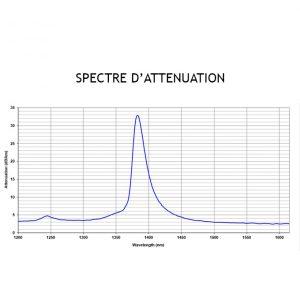 Spectre d'atténuation